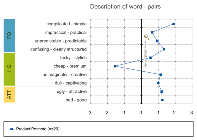 Description+of+word-pairs